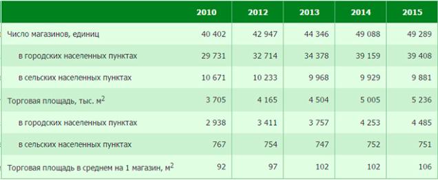 Число магазинов и их торговая площадь в Беларуси по данным Белстат