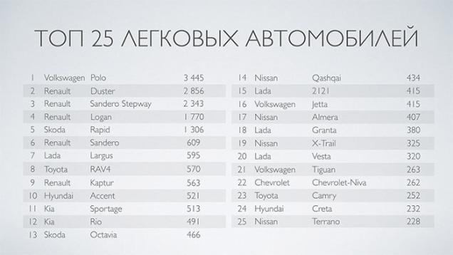 ТОП-25 самых популярных моделей авто в Беларуси по итогам продаж автодилерами в 2016 году