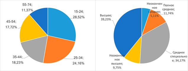 Аудитория посетителей сайтов основных сегментов e-commerce в Беларуси возраст