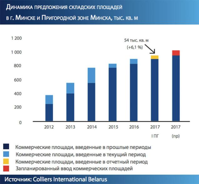 Динамика предложения складских площадей в г. Минске, тыс. кв. м Colliers International Belarus
