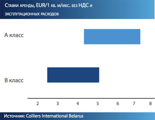 ставки аренды, EUR/1 кв. м/мес. без ндс и эксплутационных расходов Colliers International Belarus