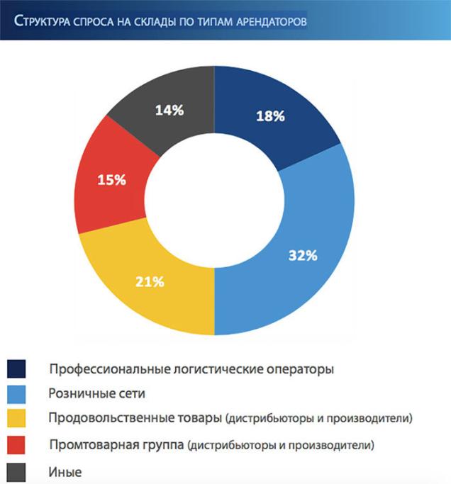 структура спроса на склады по типам арендаторов, Colliers International Belarus
