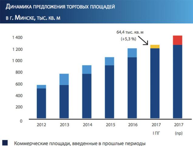 Динамика предложения торговых площадей в г. Минске, тыс. кв. м Colliers International Belarus