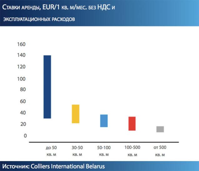 спрос на торговые площади в г. Минске 2017, по числу заявок на аренду Colliers International Belarus