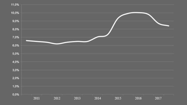 Вакантность торговых площадей на рынке торговой недвижимости Минск Беларусь