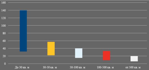 Арендные ставки в ТРЦ Минск Беларусь