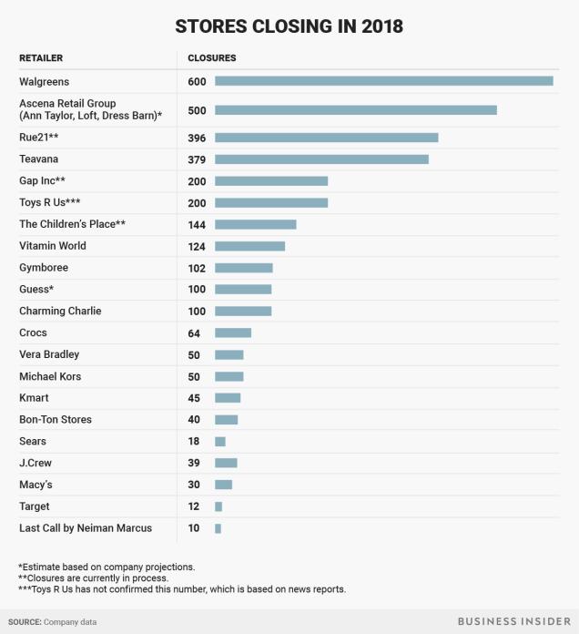 14 трендов ритейла от Amazon магазины закрываются