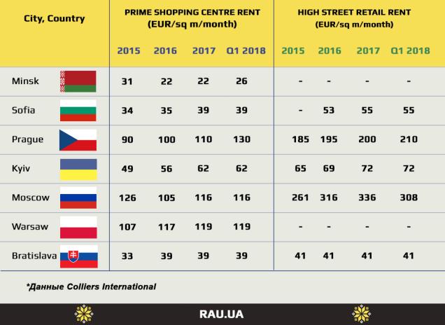 Арендные ставки в беларусских ТРЦ самые низкие в Восточной Европе