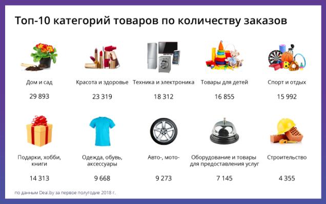 Маркетплейс Deal.by поведение потребителей в интернет-магазинах в первом полугодии 2018 года e-commerce интернет-торговля
