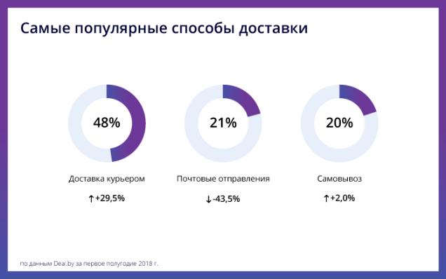 Маркетплейс Deal.by поведение потребителей в интернет-магазинах в первом полугодии 2018 года e-commehc интернет-торговля