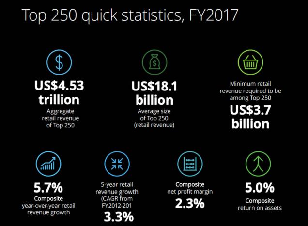Global Powers of Retailing ТОП крупнейших мировых ритейлеров Deloitte
