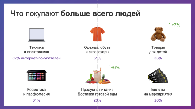 Рынок e-commerce в Беларуси вырос на 20%. Исследование e-data.by что белорусы покупают в интернете