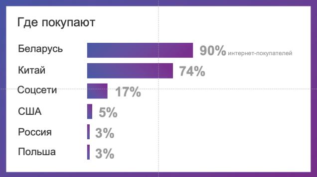 Рынок e-commerce в Беларуси вырос на 20%. Исследование e-data.by где белорусы делают интернет-покупки
