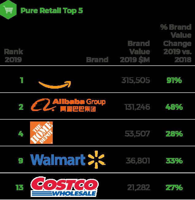 BrandZ Top 75 Most Valuable Global Retail Brands 2019