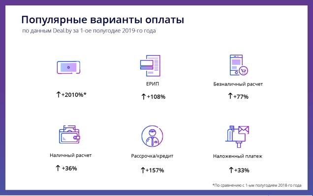 поведение белорусов в интернет-магазинах в первом полугодии 2019 года статистика Deal.by