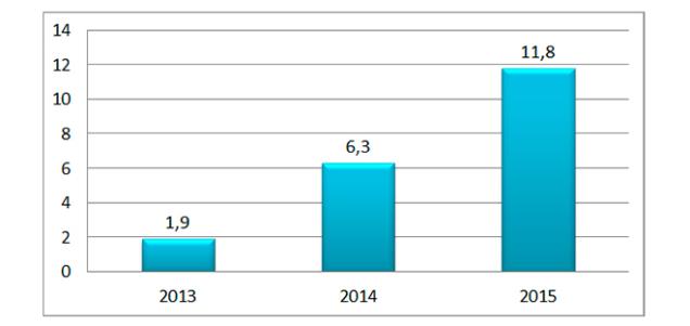 Динамика роста количества международных почтовых отправлений с товарными вложениями (млн шт.)