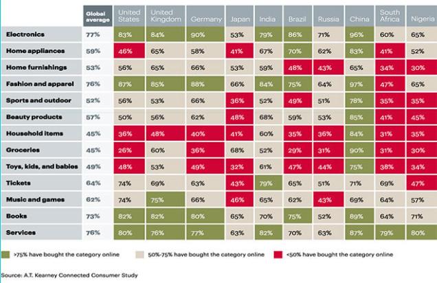 Динамика роста онлайн-продаж в мире по странам в наиболее популярных категориях за последние 3 месяца