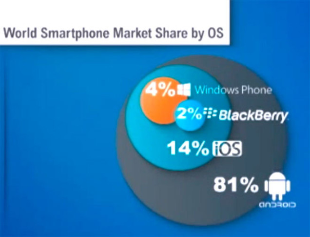 world smartphone market share