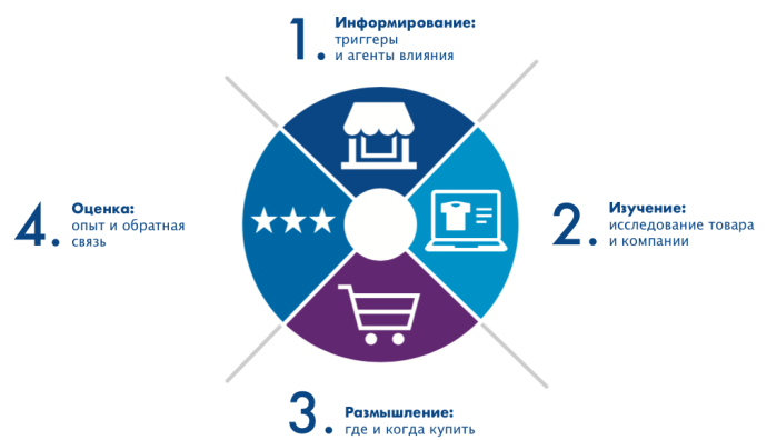 4 этапа customer journey