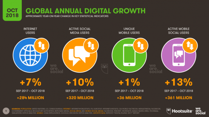 Hootsuite We Are Social's new 2018 Q3 Global Digital Statshot report internet