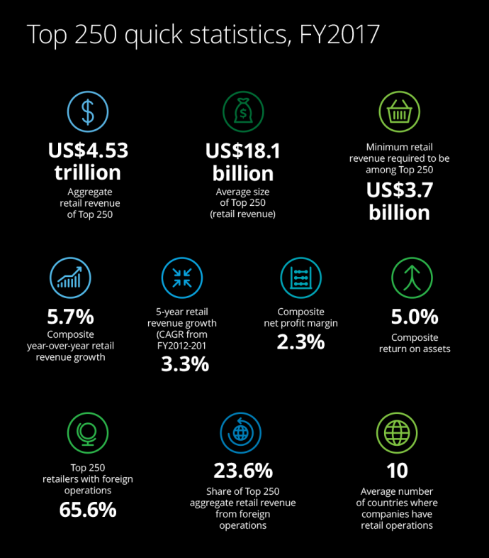 Global Powers of Retailing 2019 Deloitte