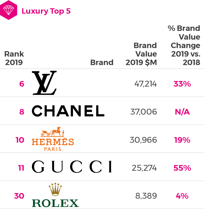 BrandZ Top 75 Most Valuable Global Retail Brands 2019