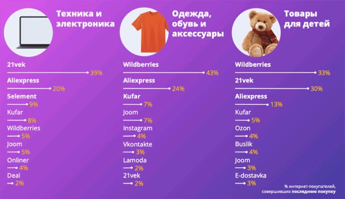 Где покупают самые популярные категории в онлайне