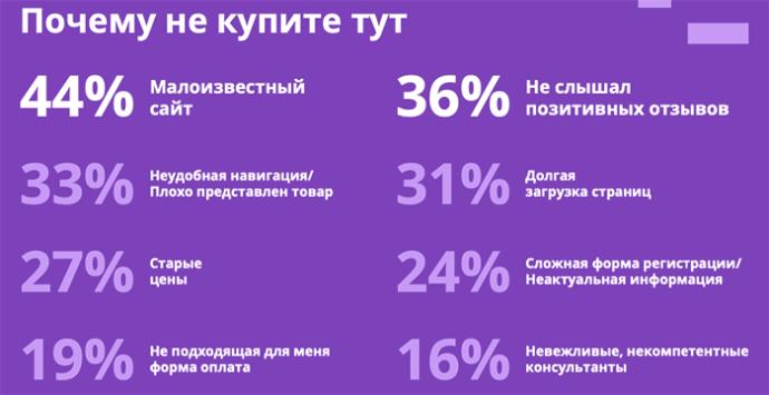 что важно при онлайн-покупке в Беларуси
