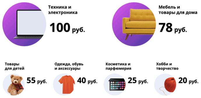 Средний чек самые популярные категории в онлайне