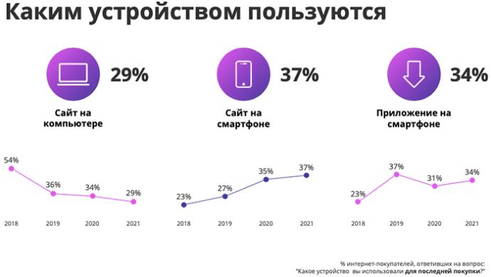70% покупок — с мобильных