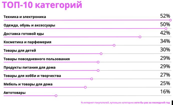 самые популярные категории в онлайне