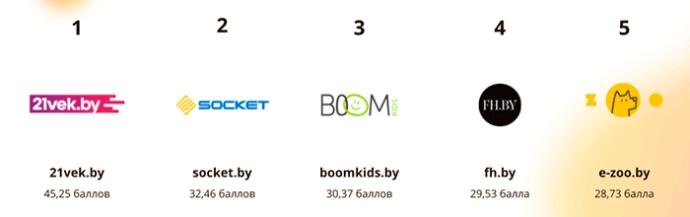 Лучшие интернет-магазины среди крупного бизнеса