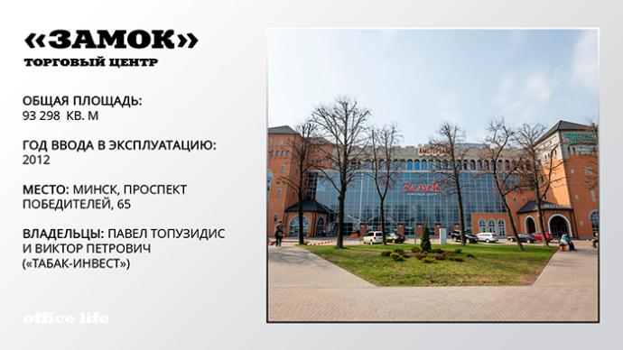 ТОП-10 крупнейших частных торговых центров Беларуси ТРЦ Замок
